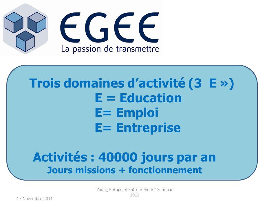17 Novembre 2011 Young European Entrepreneurs Seminar 2011 Trois domaines dactivité (3 E ») E = Education E= Emploi E= Entreprise Activités : 40000 jo