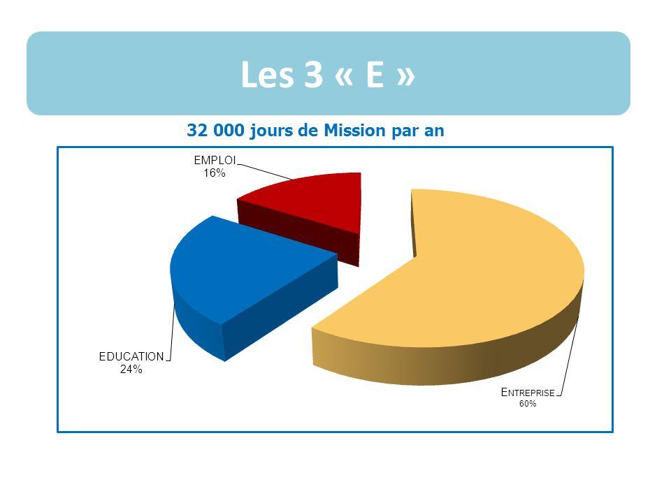 Les 3 « E » 32 000 jours de Mission par an