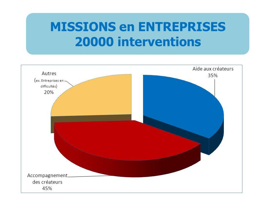 MISSIONS en ENTREPRISES 20000 interventions