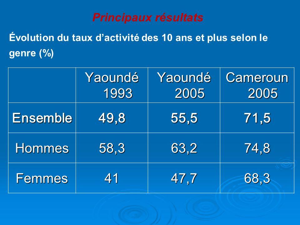 Yaoundé 1993 Yaoundé 2005 Cameroun 2005 Ensemble49,855,571,5 Hommes58,363,274,8 Femmes4147,768,3 Évolution du taux dactivité des 10 ans et plus selon