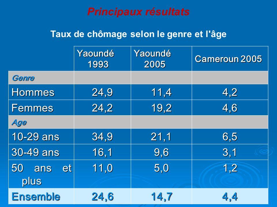Taux de chômage selon le genre et l'âge Yaoundé 1993 Yaoundé 2005 Cameroun 2005 Genre Hommes 24,911,44,2 Femmes 24,219,24,6 Age 10-29 ans 34,921,16,5