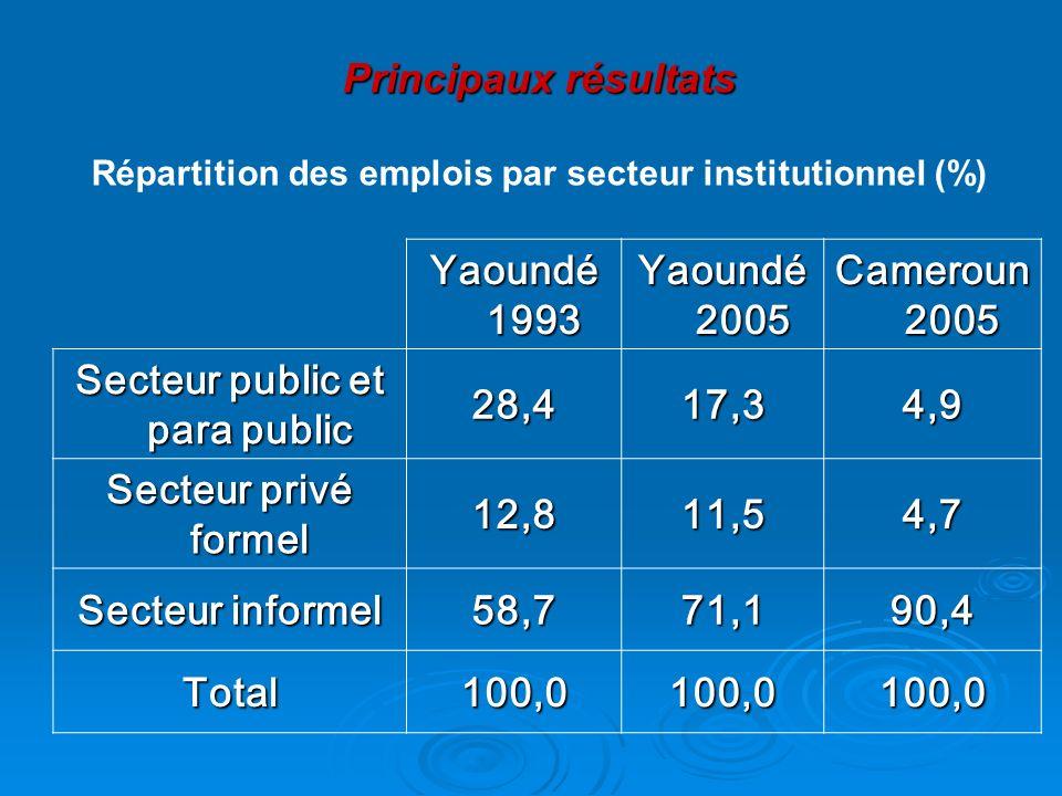 Principaux résultats Répartition des emplois par secteur institutionnel (%) Yaoundé 1993 Yaoundé 2005 Cameroun 2005 Secteur public et para public 28,4