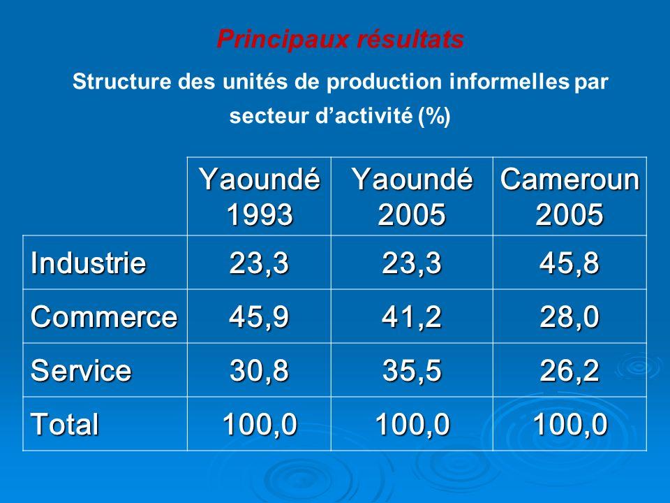 Principaux résultats Structure des unités de production informelles par secteur dactivité (%) Yaoundé 1993 Yaoundé 2005 Cameroun 2005 Industrie23,323,