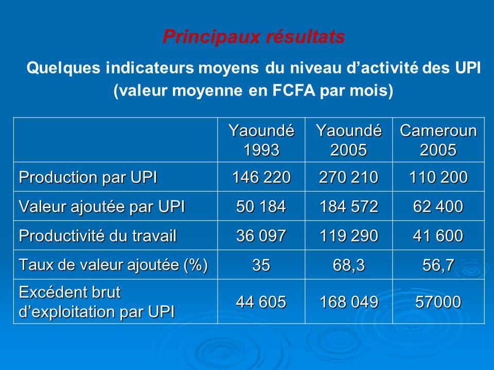 Principaux résultats Quelques indicateurs moyens du niveau dactivité des UPI (valeur moyenne en FCFA par mois) Yaoundé 1993 Yaoundé 2005 Cameroun 2005