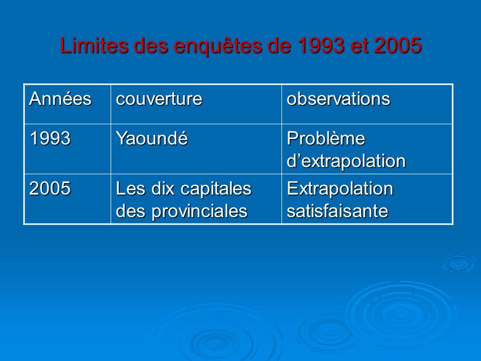 Limites des enquêtes de 1993 et 2005 Annéescouvertureobservations 1993Yaoundé Problème dextrapolation 2005 Les dix capitales des provinciales Extrapol