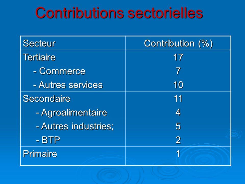 Contributions sectorielles Secteur Contribution (%) Tertiaire - Commerce - Commerce - Autres services - Autres services17710 Secondaire - Agroalimenta