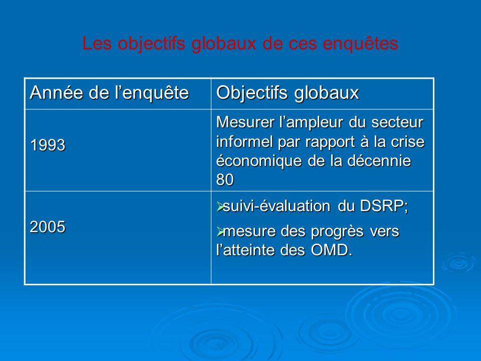 Année de lenquête Objectifs globaux 1993 Mesurer lampleur du secteur informel par rapport à la crise économique de la décennie 80 2005 suivi-évaluatio