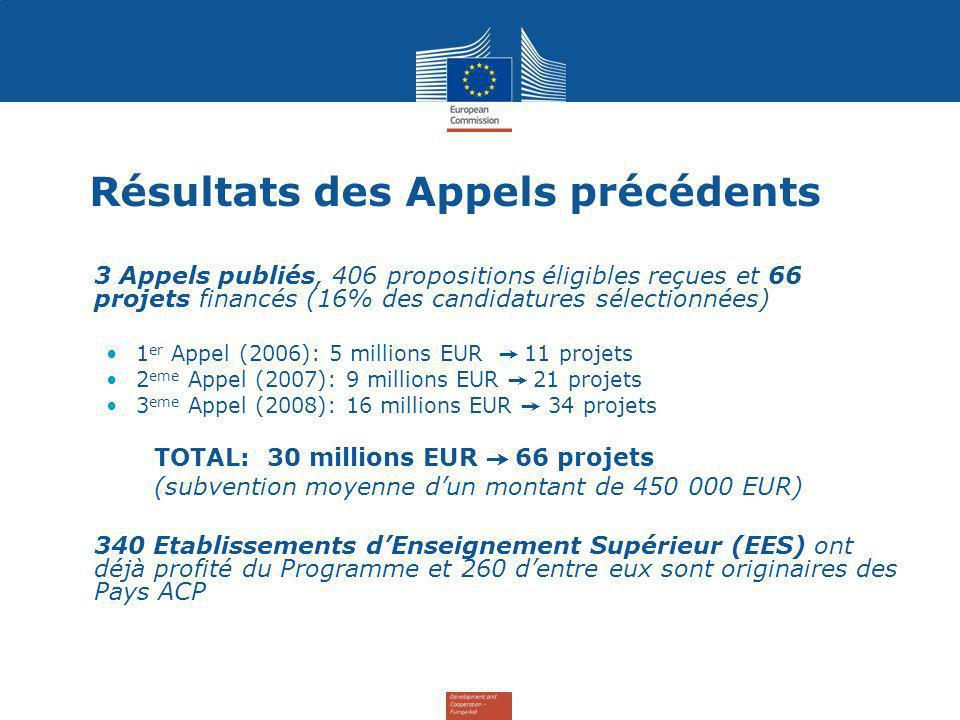 Résultats des Appels précédents 3 Appels publiés, 406 propositions éligibles reçues et 66 projets financés (16% des candidatures sélectionnées) 1 er Appel (2006): 5 millions EUR 11 projets 2 eme Appel (2007):9 millions EUR 21 projets 3 eme Appel (2008): 16 millions EUR 34 projets TOTAL: 30 millions EUR 66 projets (subvention moyenne dun montant de 450 000 EUR) 340 Etablissements dEnseignement Supérieur (EES) ont déjà profité du Programme et 260 dentre eux sont originaires des Pays ACP