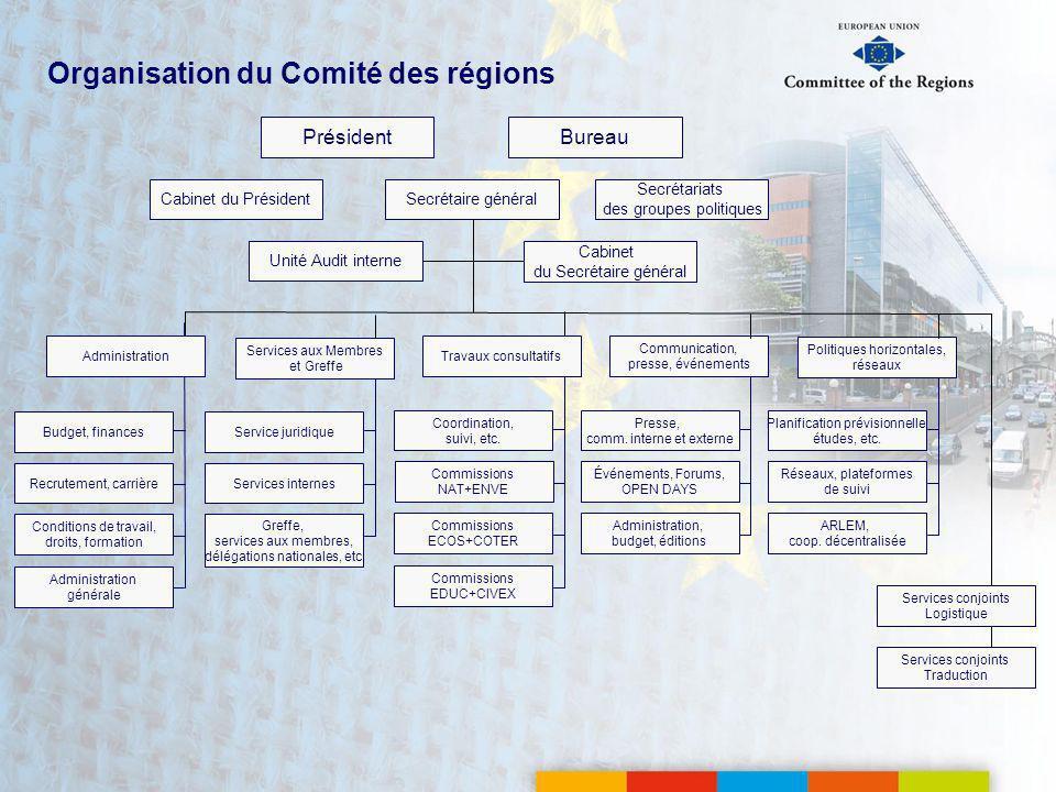 Organisation du Comité des régions Président Secrétaire général Cabinet du Secrétaire général Commissions EDUC+CIVEX Commissions ECOS+COTER Commissions NAT+ENVE Coordination, suivi, etc.