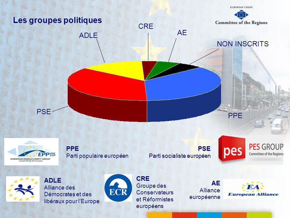 Les groupes politiques PSE Parti socialiste européen AE Alliance européenne PPE Parti populaire européen ADLE Alliance des Démocrates et des libéraux