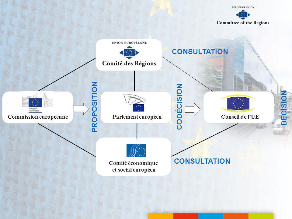 PROPOSITION CODÉCISION CONSULTATION Commission européenneParlement européenConseil de lUE DÉCISION Comité économique et social européen