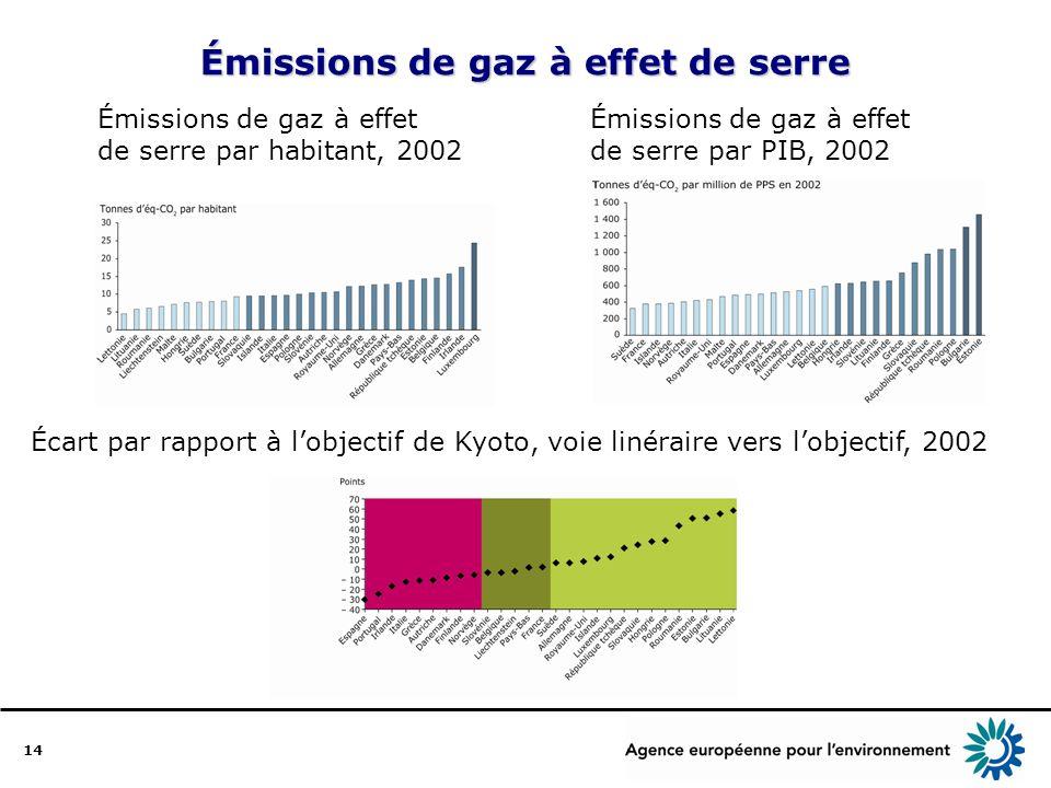 14 Émissions de gaz à effet de serre Émissions de gaz à effet de serre par habitant, 2002 Émissions de gaz à effet de serre par PIB, 2002 Écart par rapport à lobjectif de Kyoto, voie linéraire vers lobjectif, 2002