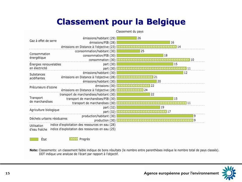 15 Classement pour la Belgique
