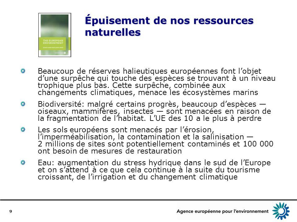 9 Épuisement de nos ressources naturelles Beaucoup de réserves halieutiques européennes font lobjet dune surpêche qui touche des espèces se trouvant à un niveau trophique plus bas.