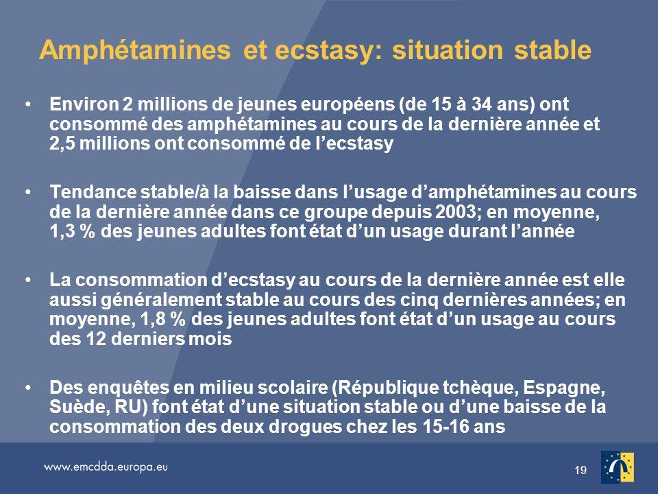 19 Amphétamines et ecstasy: situation stable Environ 2 millions de jeunes européens (de 15 à 34 ans) ont consommé des amphétamines au cours de la dern