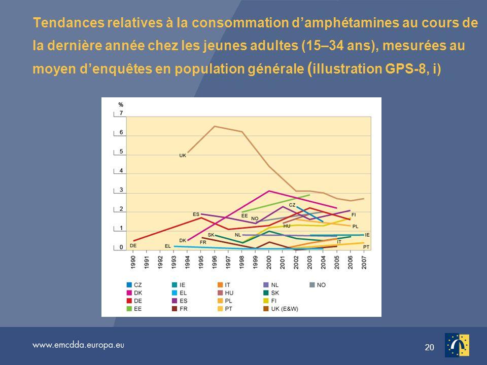 20 Tendances relatives à la consommation damphétamines au cours de la dernière année chez les jeunes adultes (15–34 ans), mesurées au moyen denquêtes en population générale ( illustration GPS-8, i)