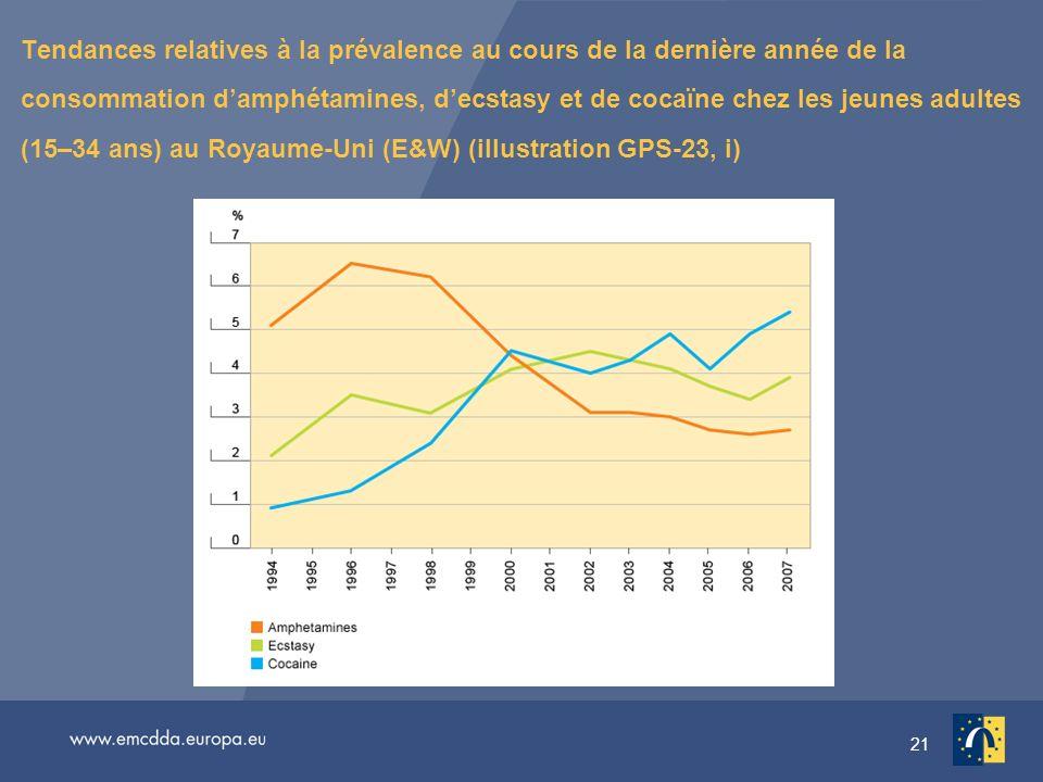 21 Tendances relatives à la prévalence au cours de la dernière année de la consommation damphétamines, decstasy et de cocaïne chez les jeunes adultes (15–34 ans) au Royaume-Uni (E&W) (illustration GPS-23, i)