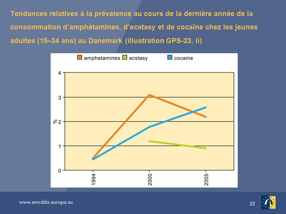 22 Tendances relatives à la prévalence au cours de la dernière année de la consommation damphétamines, decstasy et de cocaïne chez les jeunes adultes