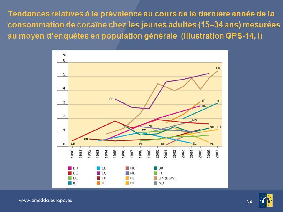 24 Tendances relatives à la prévalence au cours de la dernière année de la consommation de cocaïne chez les jeunes adultes (15–34 ans) mesurées au moyen denquêtes en population générale (illustration GPS-14, i)
