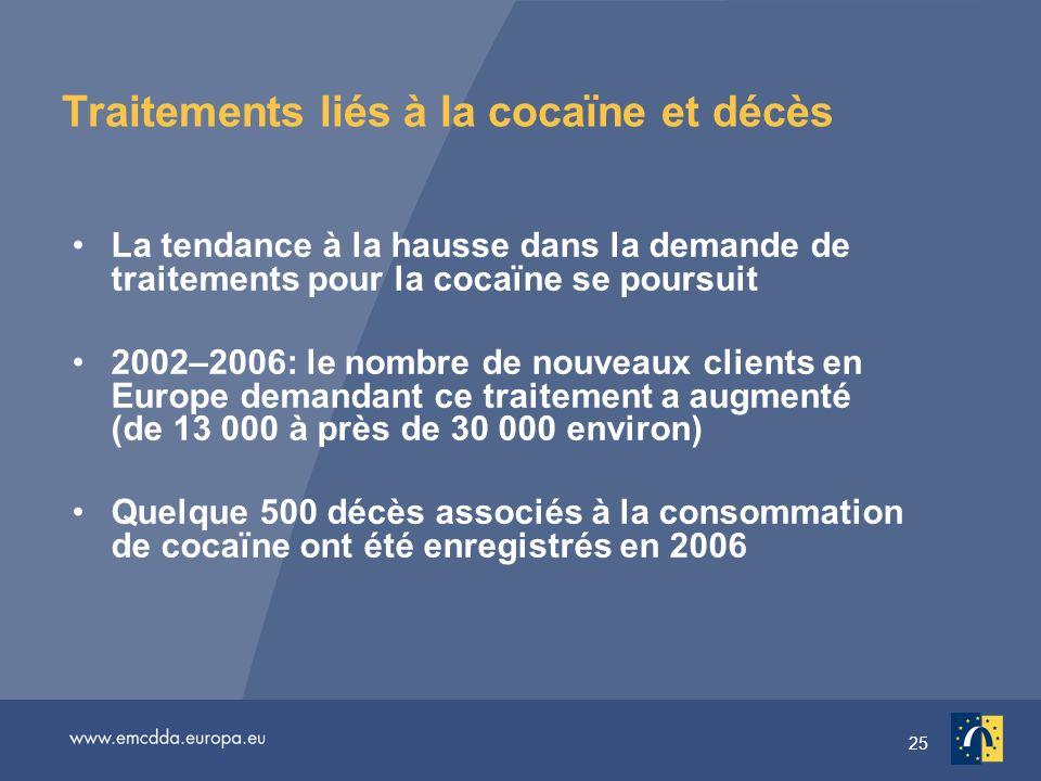 25 Traitements liés à la cocaïne et décès La tendance à la hausse dans la demande de traitements pour la cocaïne se poursuit 2002–2006: le nombre de nouveaux clients en Europe demandant ce traitement a augmenté (de 13 000 à près de 30 000 environ) Quelque 500 décès associés à la consommation de cocaïne ont été enregistrés en 2006