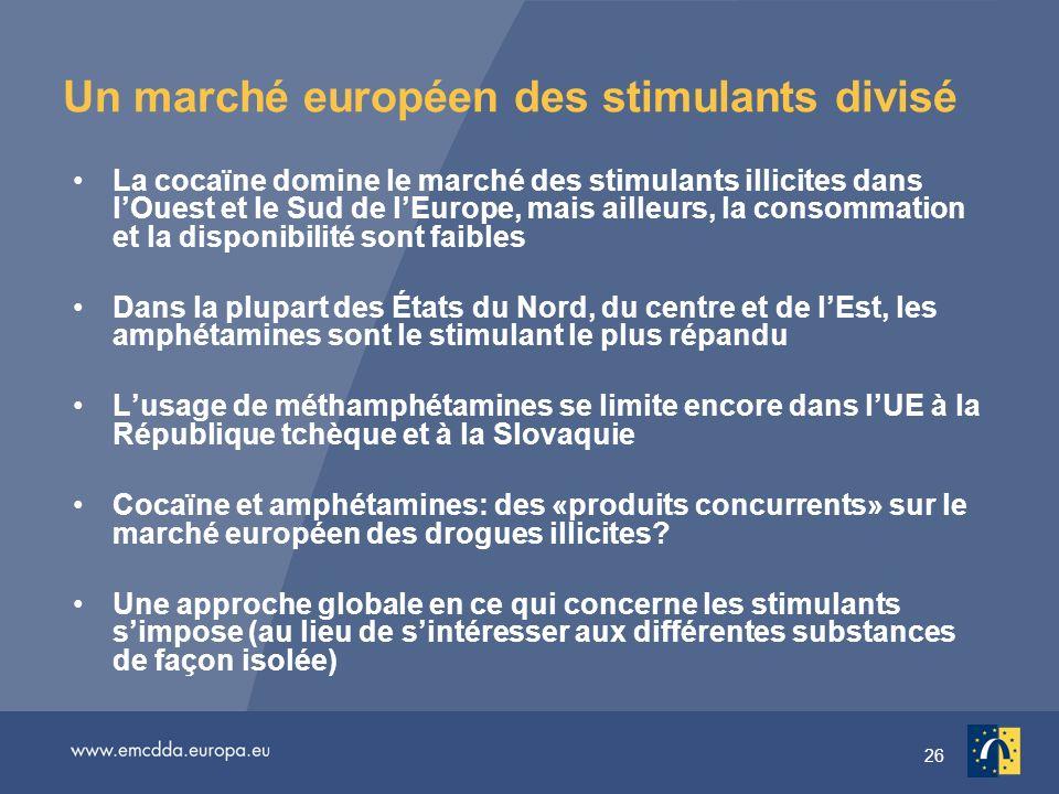 26 Un marché européen des stimulants divisé La cocaïne domine le marché des stimulants illicites dans lOuest et le Sud de lEurope, mais ailleurs, la consommation et la disponibilité sont faibles Dans la plupart des États du Nord, du centre et de lEst, les amphétamines sont le stimulant le plus répandu Lusage de méthamphétamines se limite encore dans lUE à la République tchèque et à la Slovaquie Cocaïne et amphétamines: des «produits concurrents» sur le marché européen des drogues illicites.