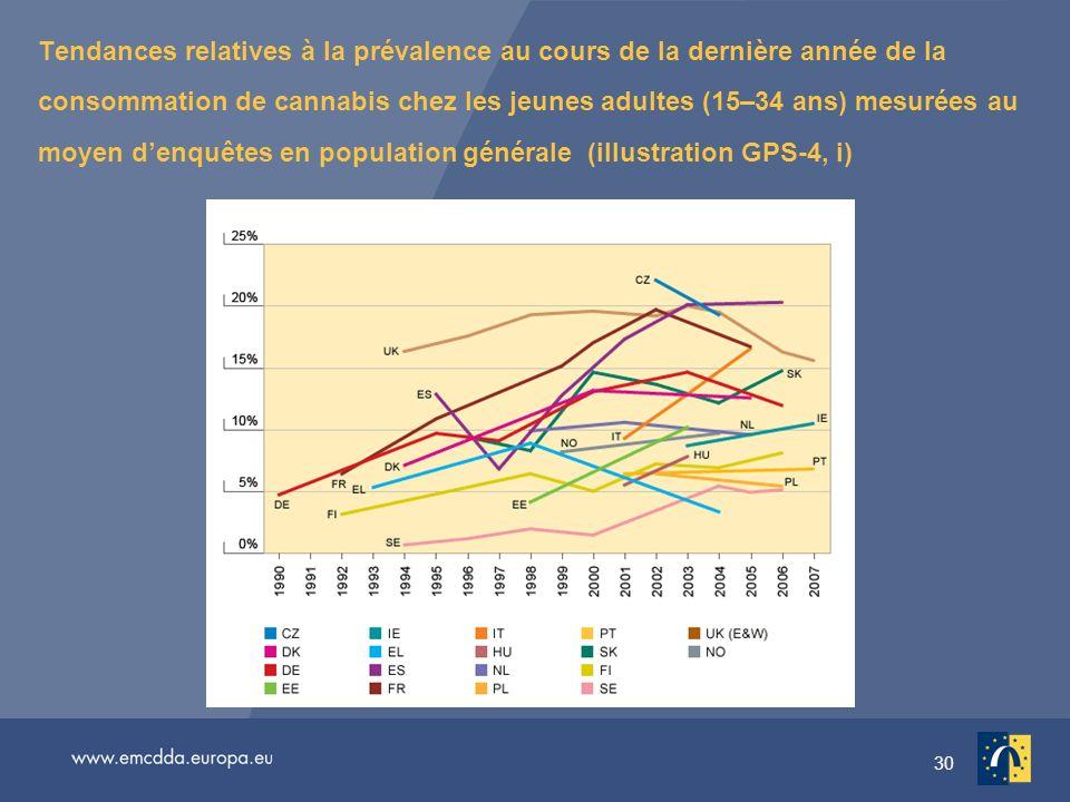 30 Tendances relatives à la prévalence au cours de la dernière année de la consommation de cannabis chez les jeunes adultes (15–34 ans) mesurées au moyen denquêtes en population générale (illustration GPS-4, i)