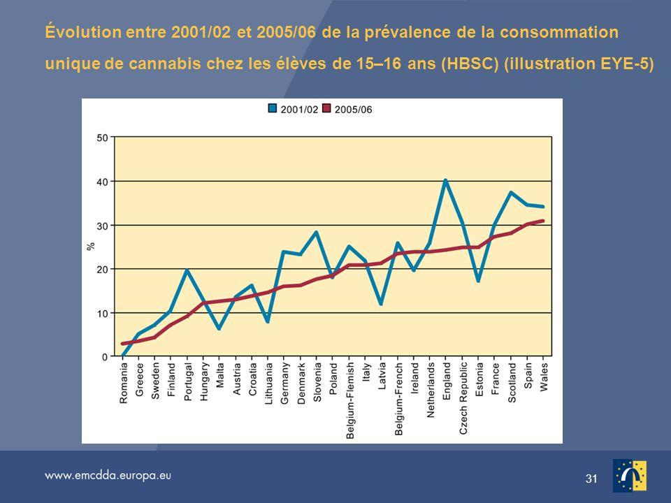 31 Évolution entre 2001/02 et 2005/06 de la prévalence de la consommation unique de cannabis chez les élèves de 15–16 ans (HBSC) (illustration EYE-5)