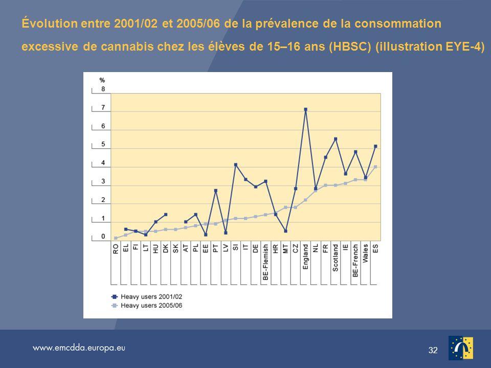 32 Évolution entre 2001/02 et 2005/06 de la prévalence de la consommation excessive de cannabis chez les élèves de 15–16 ans (HBSC) (illustration EYE-4)