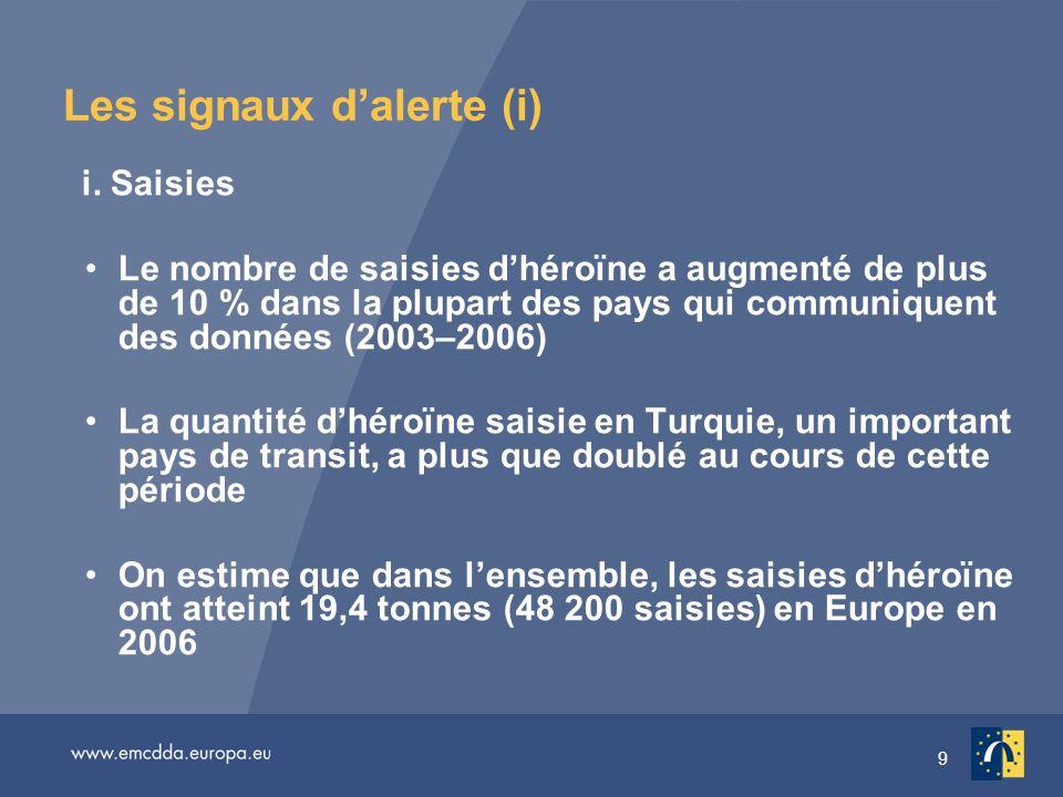9 Les signaux dalerte (i) i. Saisies Le nombre de saisies dhéroïne a augmenté de plus de 10 % dans la plupart des pays qui communiquent des données (2