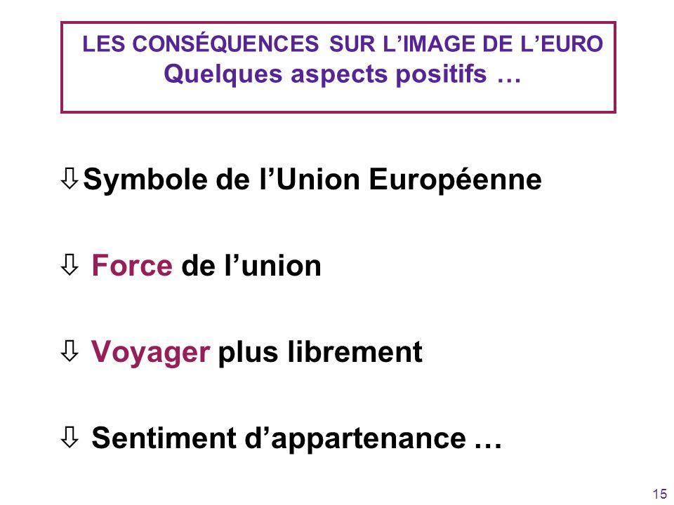 15 LES CONSÉQUENCES SUR LIMAGE DE LEURO Quelques aspects positifs … òSymbole de lUnion Européenne ò Force de lunion ò Voyager plus librement ò Sentime