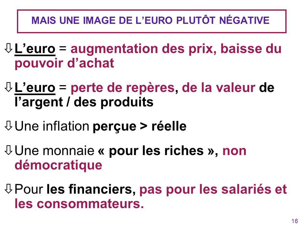 16 MAIS UNE IMAGE DE LEURO PLUTÔT NÉGATIVE òLeuro = augmentation des prix, baisse du pouvoir dachat òLeuro = perte de repères, de la valeur de largent