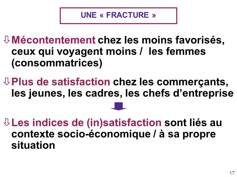 17 UNE « FRACTURE » òMécontentement chez les moins favorisés, ceux qui voyagent moins / les femmes (consommatrices) òPlus de satisfaction chez les com