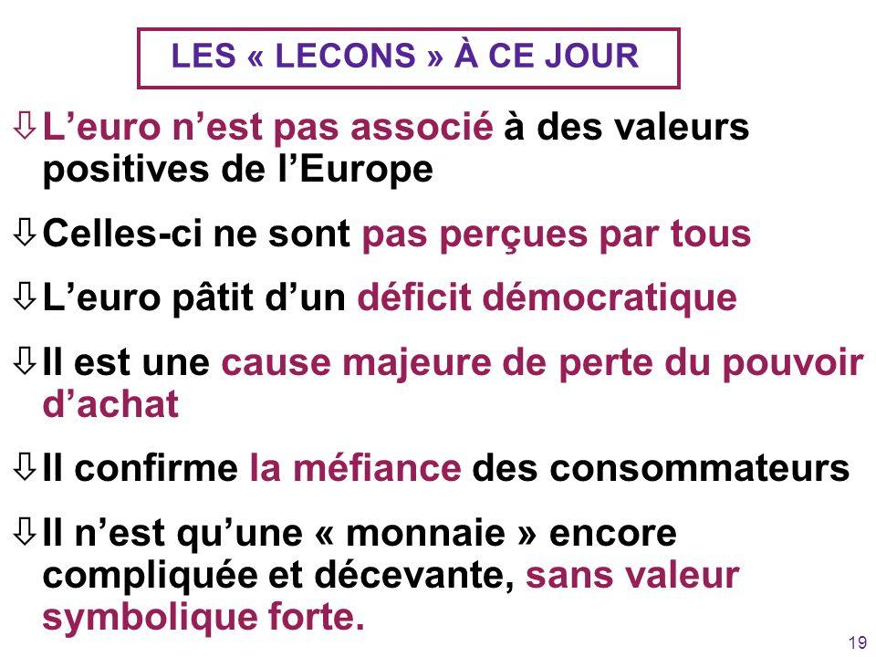 19 LES « LECONS » À CE JOUR òLeuro nest pas associé à des valeurs positives de lEurope òCelles-ci ne sont pas perçues par tous òLeuro pâtit dun défici