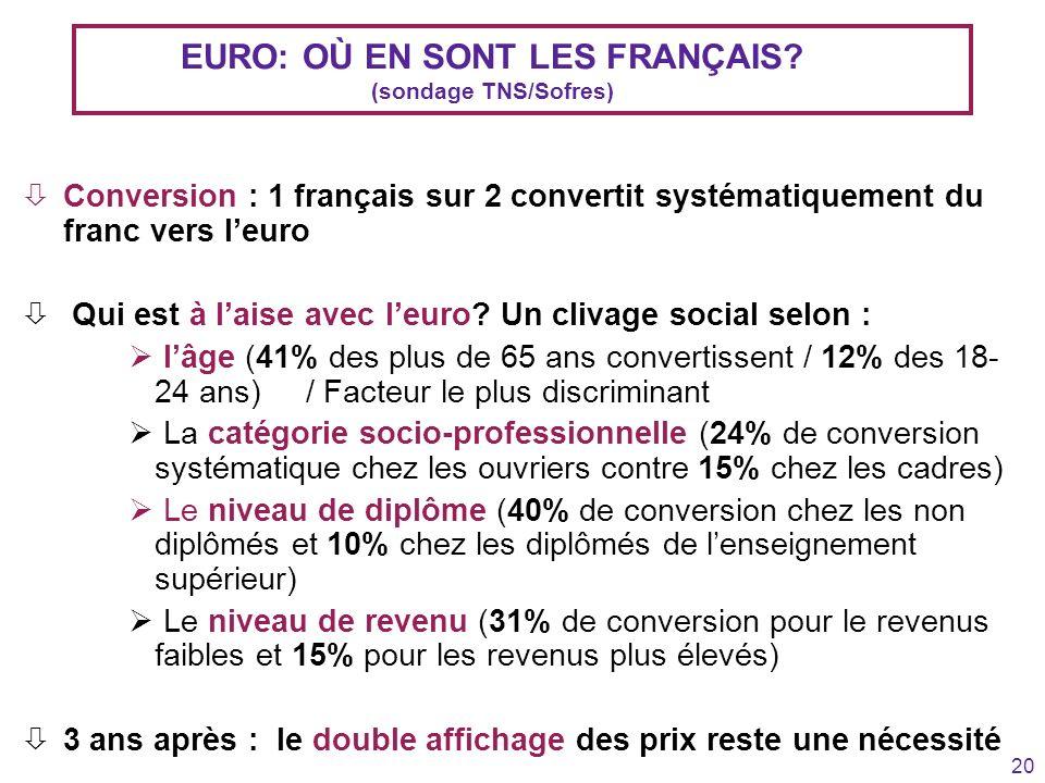 20 EURO: OÙ EN SONT LES FRANÇAIS? (sondage TNS/Sofres) òConversion : 1 français sur 2 convertit systématiquement du franc vers leuro ò Qui est à laise