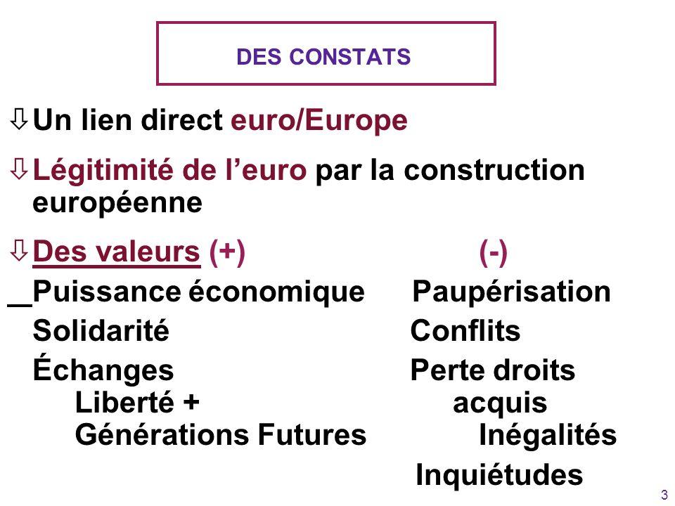 3 DES CONSTATS òUn lien direct euro/Europe òLégitimité de leuro par la construction européenne òDes valeurs (+) (-) Puissance économiquePaupérisation