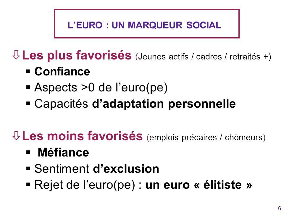 6 LEURO : UN MARQUEUR SOCIAL òLes plus favorisés (Jeunes actifs / cadres / retraités +) Confiance Aspects >0 de leuro(pe) Capacités dadaptation person