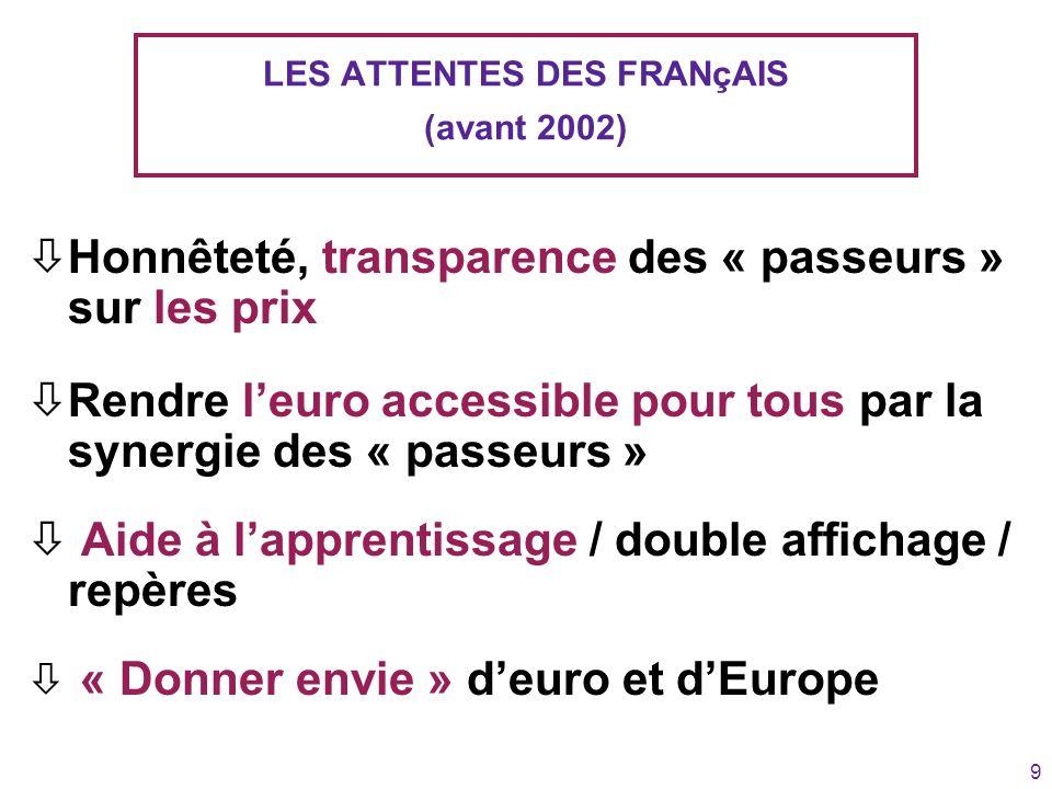 9 LES ATTENTES DES FRANçAIS (avant 2002) òHonnêteté, transparence des « passeurs » sur les prix òRendre leuro accessible pour tous par la synergie des