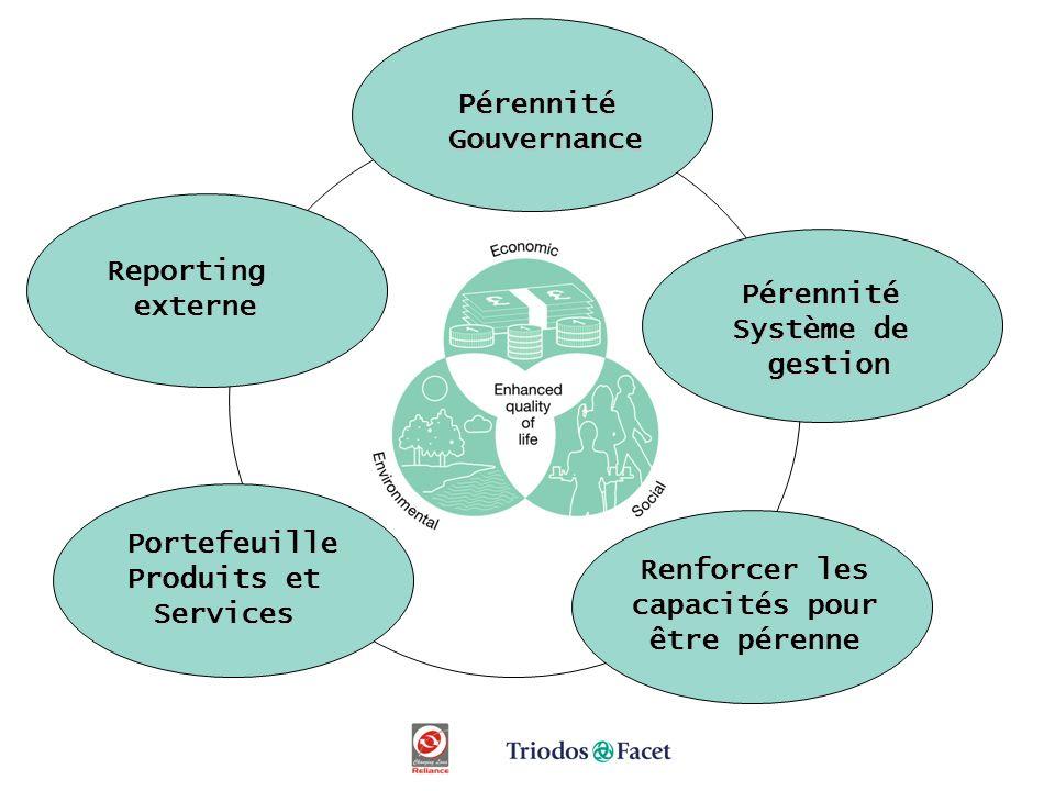 Pérennité Système de gestion PérennitéGouvernance Portefeuille Produits et Services Reportingexterne Renforcer les capacités pour être pérenne