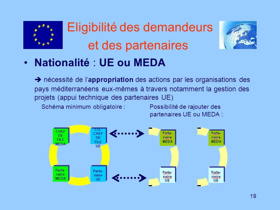 19 Eligibilité des demandeurs et des partenaires Nationalité : UE ou MEDA nécessité de lappropriation des actions par les organisations des pays médit