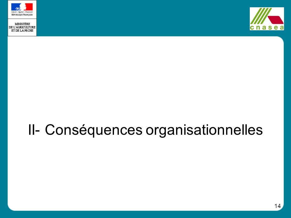 14 II- Conséquences organisationnelles