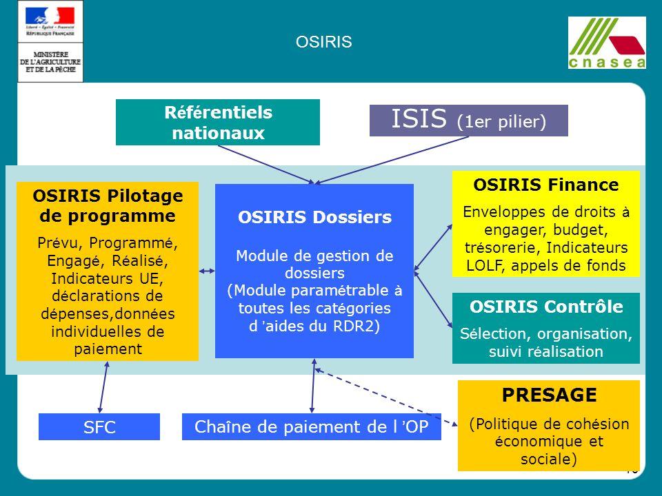 19 Cha î ne de paiement de l OP OSIRIS Pilotage de programme Pr é vu, Programm é, Engag é, R é alis é, Indicateurs UE, d é clarations de d é penses,do