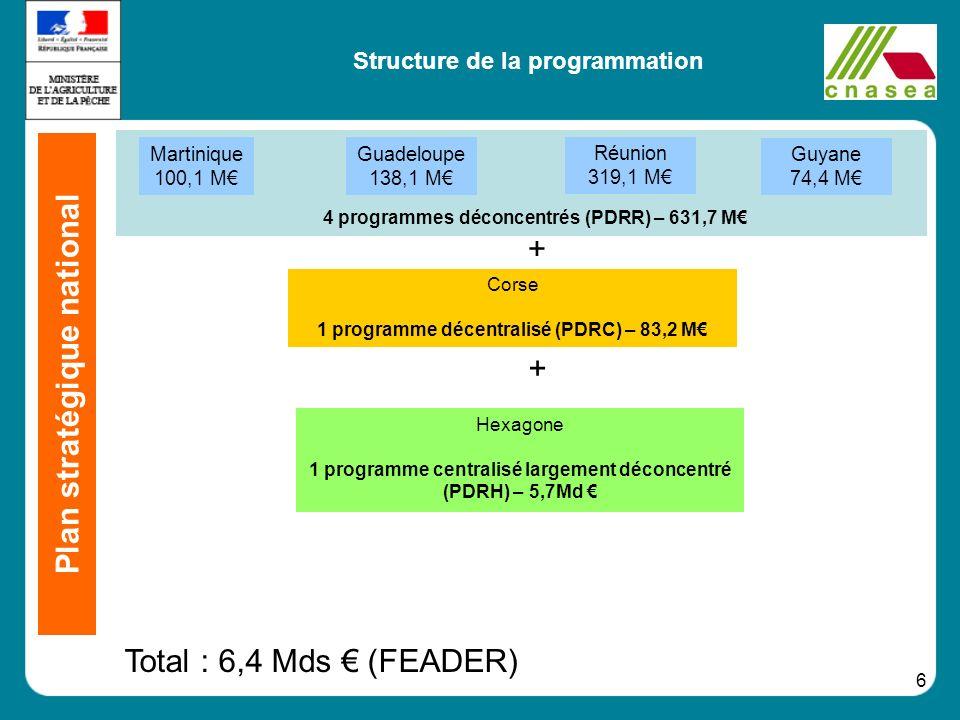 6 Structure de la programmation Corse 1 programme décentralisé (PDRC) – 83,2 M + + 4 programmes déconcentrés (PDRR) – 631,7 M Martinique 100,1 M Guade