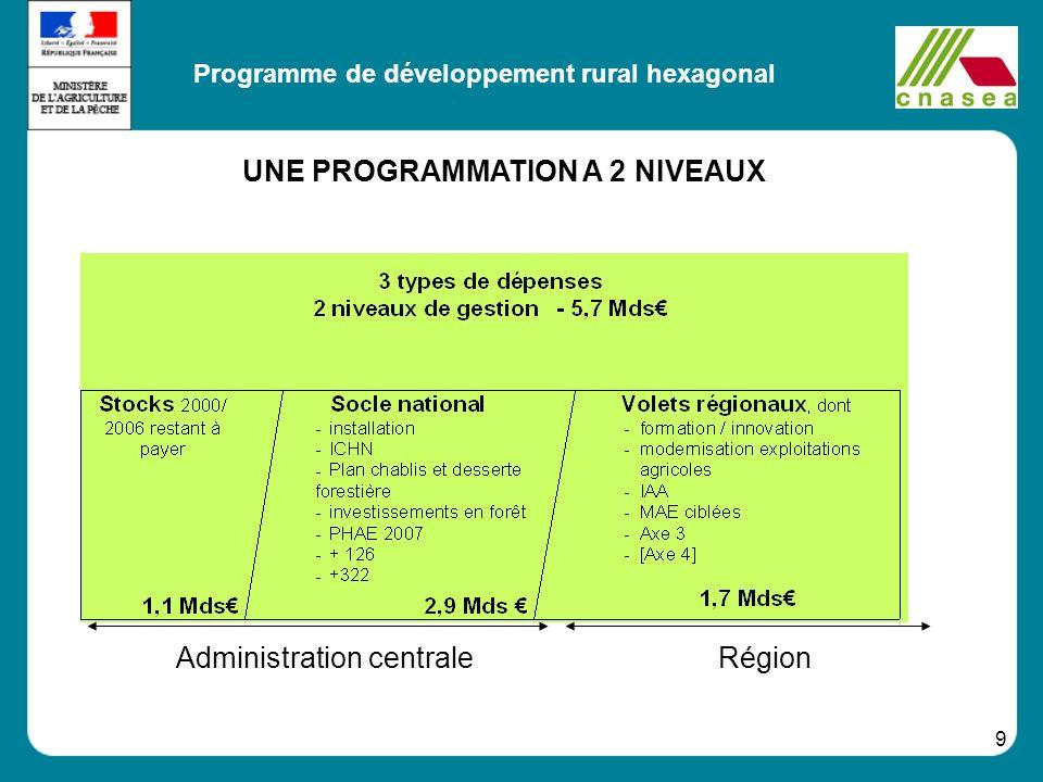 9 Programme de la France hexagonale (PDRH) RégionAdministration centrale Programme de développement rural hexagonal UNE PROGRAMMATION A 2 NIVEAUX