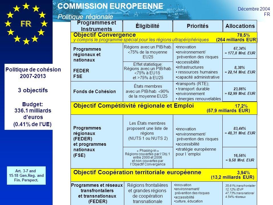 Politique régionale COMMISSION EUROPEENNE Décembre 2004 FR Règlements 17 Recommandations stratégiques de la Communauté pour la cohésion proposées par la Commission, adoptées par le Conseil, approuvées par le Parlement européen 1 Cadre national stratégique de référence proposé par les États membres en application du principe de partenariat; reflète les orientations de lUnion, pose les bases de la stratégie nationale et de sa programmation; la Commission décide 2 Programmes opérationnels un programme par fonds et par État membre ou région, description des priorités, gestions et ressources financières; proposé par les États membres ou régions; la Commission décide 3 Gestion des programmes et sélection des projets par les États membres et les régions; principe de la gestion partagée = concertation avec la Commission 4 Recommandations stratégiques, programmation et suivi 5 Suivi stratégique et débat annuel par le Conseil européen au printemps, basé sur le rapport annuel de la Commission et des États membres Art.