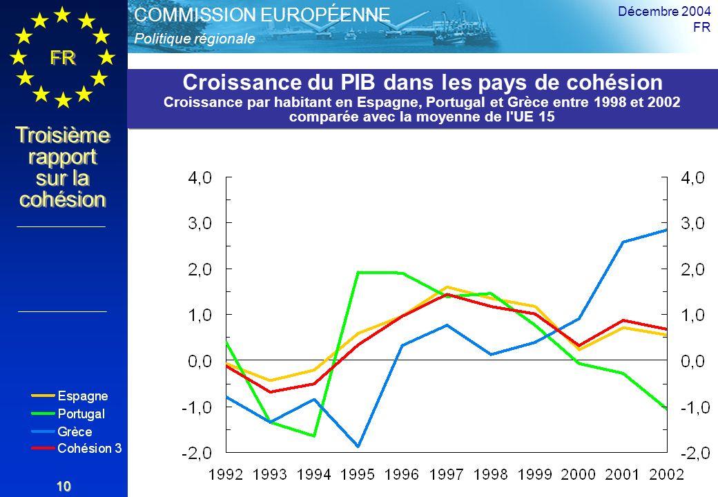 Politique régionale COMMISSION EUROPÉENNE FR Troisième rapport sur la cohésion Décembre 2004 FR 10 Croissance du PIB dans les pays de cohésion Croissance par habitant en Espagne, Portugal et Grèce entre 1998 et 2002 comparée avec la moyenne de l UE 15 Croissance du PIB dans les pays de cohésion Croissance par habitant en Espagne, Portugal et Grèce entre 1998 et 2002 comparée avec la moyenne de l UE 15