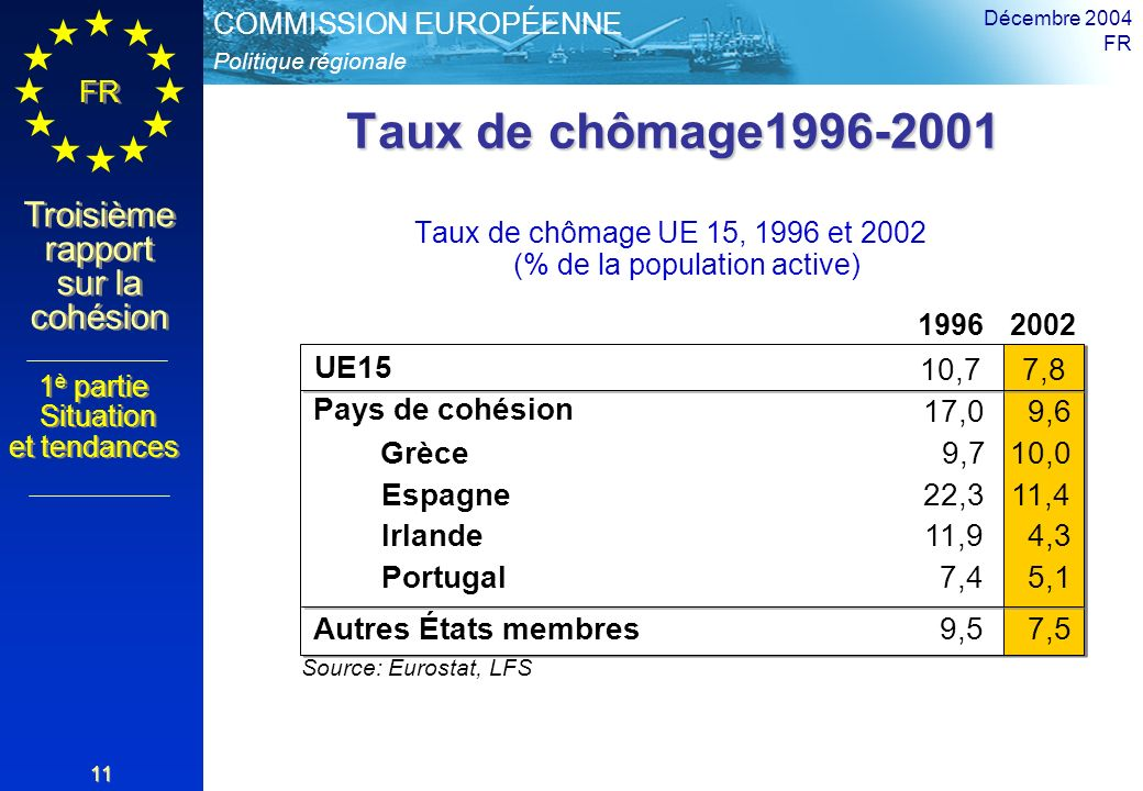 Politique régionale COMMISSION EUROPÉENNE FR Troisième rapport sur la cohésion Décembre 2004 FR 11 Taux de chômage1996-2001 Taux de chômage UE 15, 1996 et 2002 (% de la population active) 19962002 UE15 10,77,8 Source: Eurostat, LFS 7,4 Pays de cohésion 17,09,6 Autres États membres9,57,5 Grèce9,710,0 Espagne22,311,4 Irlande11,94,3 Portugal5,1 1 è partie Situation et tendances 1 è partie Situation et tendances
