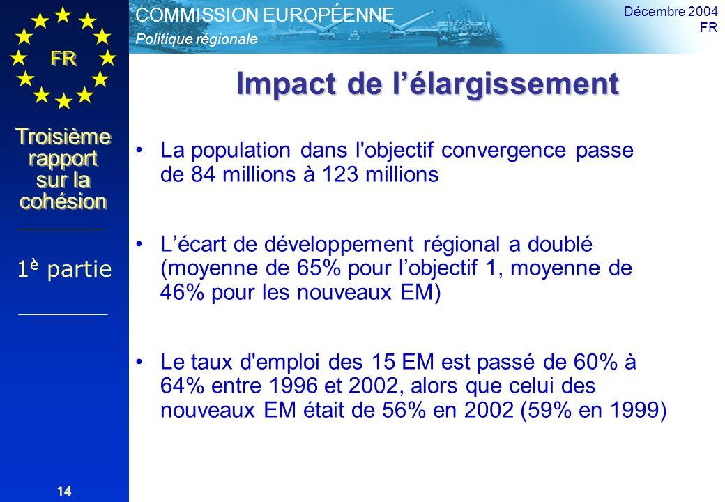 Politique régionale COMMISSION EUROPÉENNE FR Troisième rapport sur la cohésion Décembre 2004 FR 14 Impact de lélargissement La population dans l objectif convergence passe de 84 millions à 123 millions Lécart de développement régional a doublé (moyenne de 65% pour lobjectif 1, moyenne de 46% pour les nouveaux EM) Le taux d emploi des 15 EM est passé de 60% à 64% entre 1996 et 2002, alors que celui des nouveaux EM était de 56% en 2002 (59% en 1999) 1 è partie