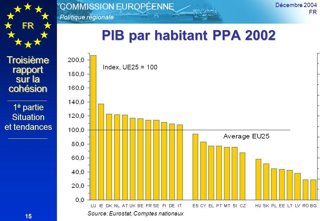 Politique régionale COMMISSION EUROPÉENNE FR Troisième rapport sur la cohésion Décembre 2004 FR 15 PIB par habitant PPA 2002 Source: Eurostat, Comptes nationaux Index, UE25 = 100 1 è partie Situation et tendances