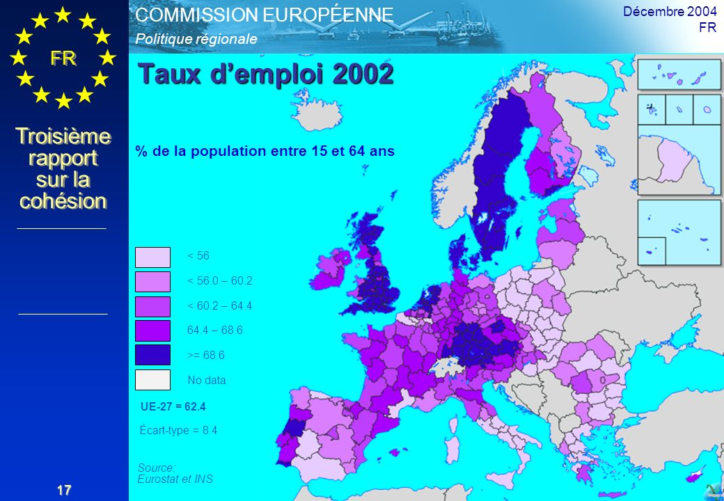 Politique régionale COMMISSION EUROPÉENNE FR Troisième rapport sur la cohésion Décembre 2004 FR 17 Taux demploi 2002 < 56 < 56.0 – 60.2 < 60.2 – 64.4 64.4 – 68.6 >= 68.6 No data % de la population entre 15 et 64 ans Écart-type = 8.4 Source: Eurostat et INS UE-27 = 62.4