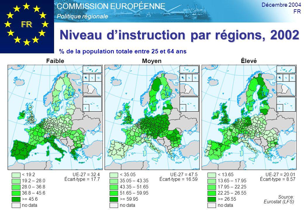 Politique régionale COMMISSION EUROPÉENNE FR Troisième rapport sur la cohésion Décembre 2004 FR 18 Niveau dinstruction par régions, 2002 FaibleMoyenÉlevé % de la population totale entre 25 et 64 ans < 19.2 19.2 – 28.0 28.0 – 36.8 36.8 – 45.6 >= 45.6 no data UE-27 = 32.4 Écart-type = 17.7 < 35.05 35.05 – 43.35 43.35 – 51.65 51.65 – 59.95 >= 59.95 no data UE-27 = 47.5 Écart-type = 16.59 < 13.65 13.65 – 17.95 17.95 – 22.25 22.25 – 26.55 >= 26.55 no data UE-27 = 20.01 Écart-type = 8.57 Source: Eurostat (LFS)